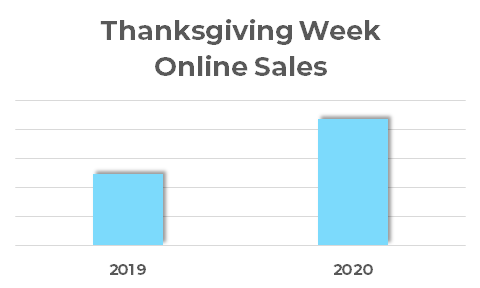 ThanksgivingWeekOnlineSalesGraph